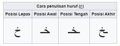 tabel huruf hijaiyah sambung