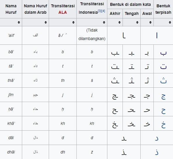 Tabel Huruf Hijaiyah Sambung Lengkap